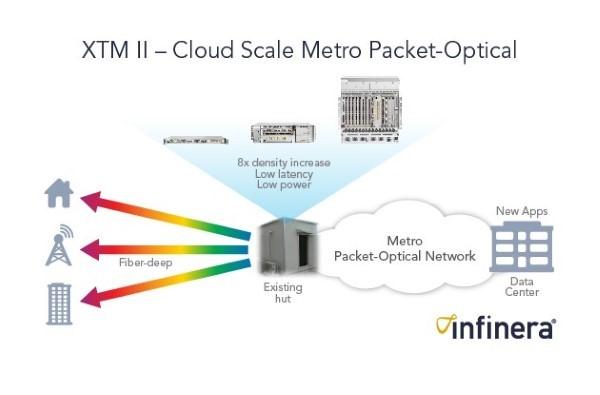 XTM-ii, Cloud Scale Metro Packet-Optical