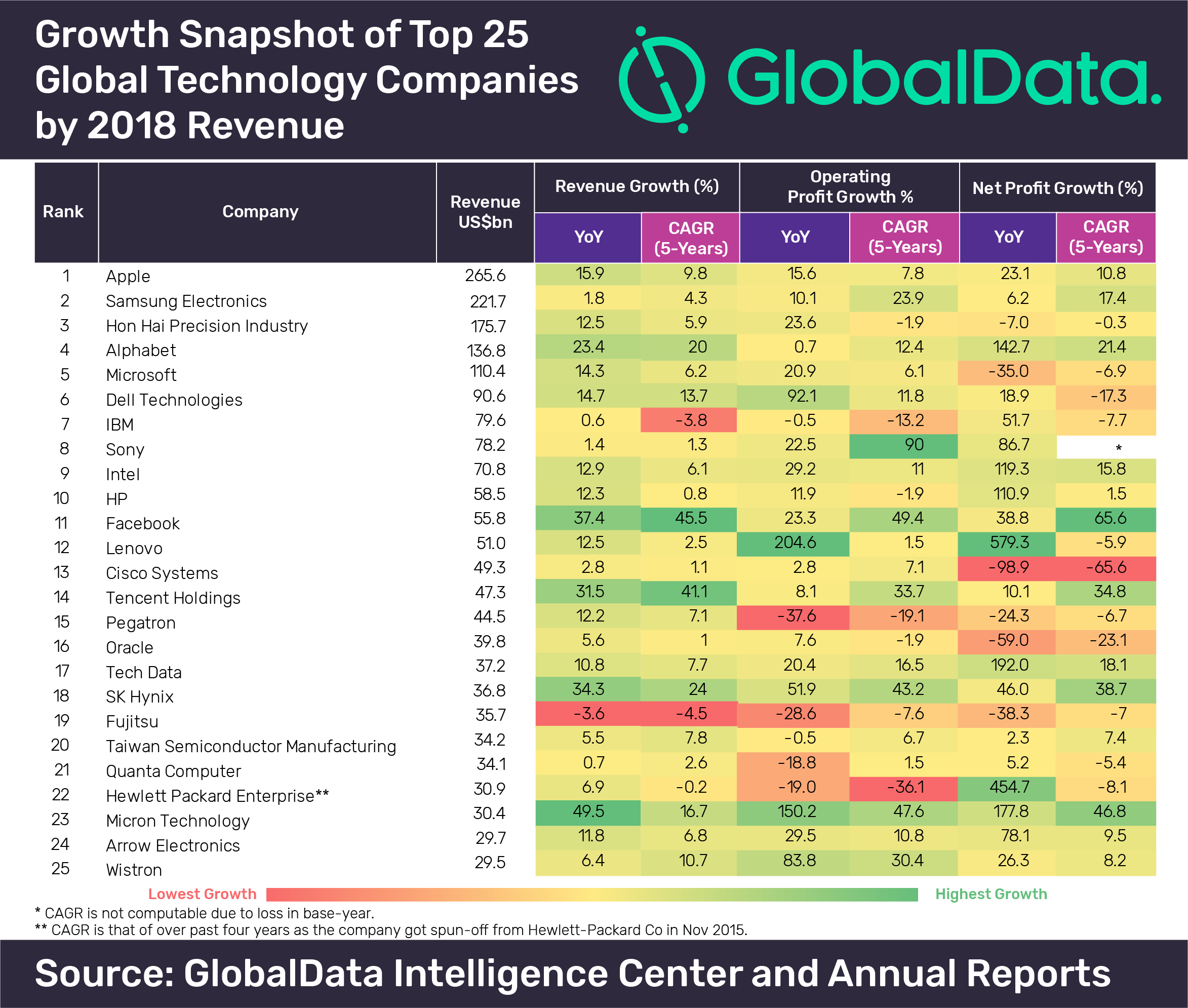 """Growth snapshot of Top 25 Global Technology Companies by revenue in 2018, Click to enlarge"""