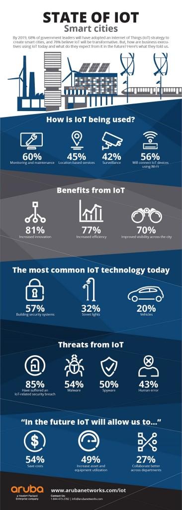 Aruba_IoT_Infographic-03_Smart cities
