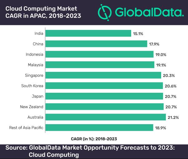 Cloud computing market CAGR in APAC, 2018-2023