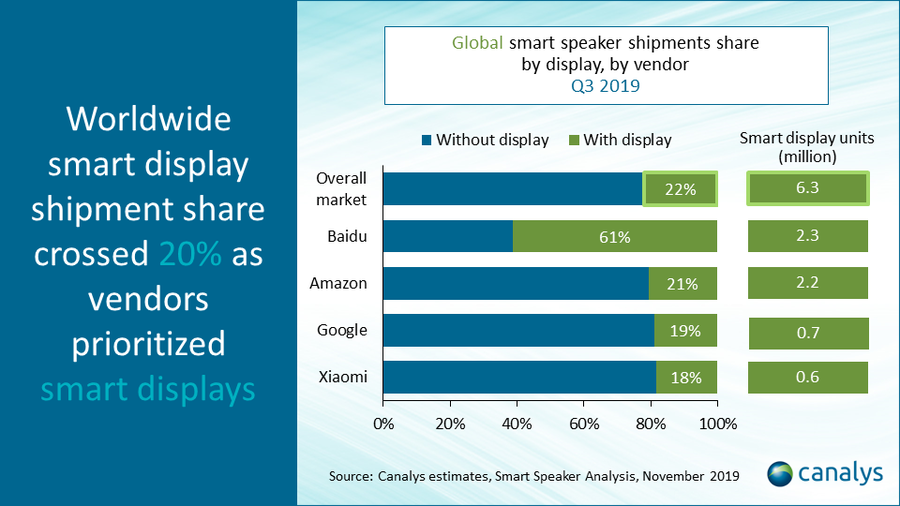 Global smart speaker shipments share by display