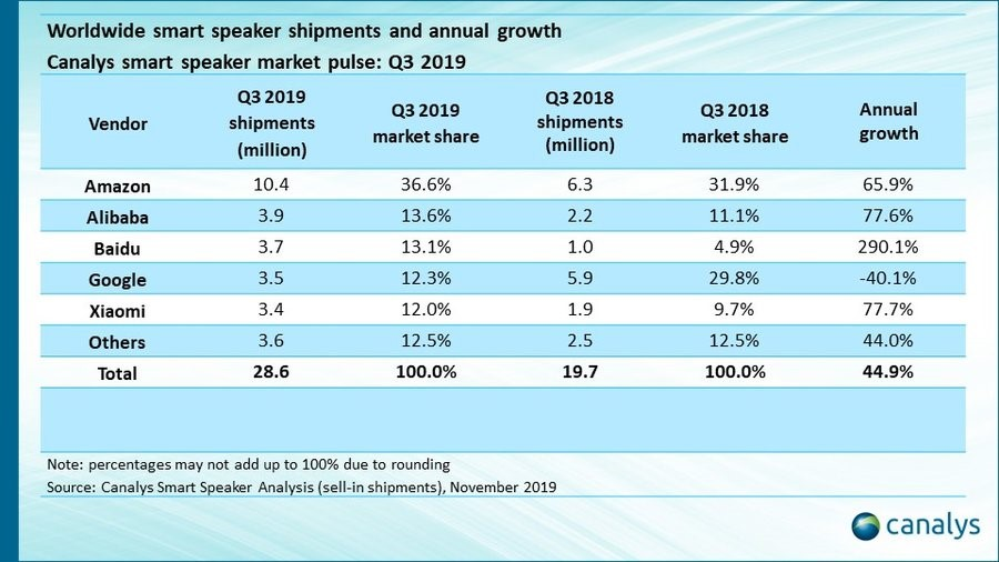 World smart speaker shipments and annual growth