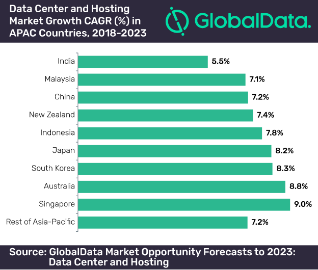 Data center and hosting market growth CAGR in APAC Countries