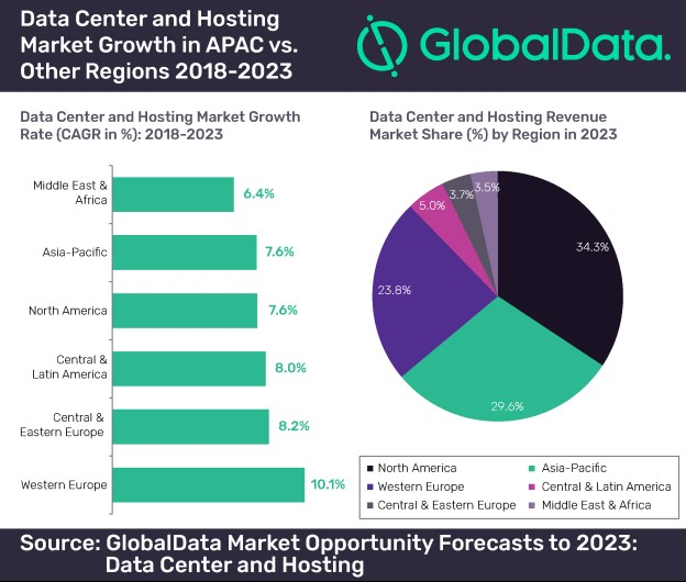 Data center and hosting market growth in APAC vs. other regions