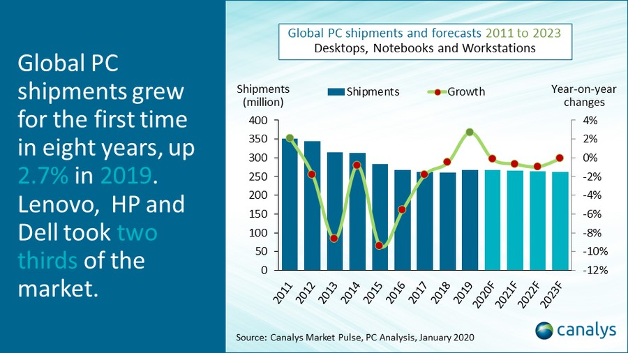 Global PC shipments and forcasts 2011 to 2023