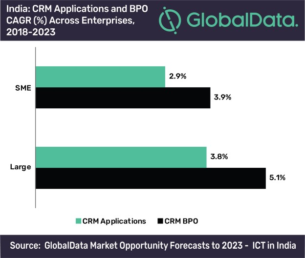 India - CRM Applications and BPO CAGR across enterprises