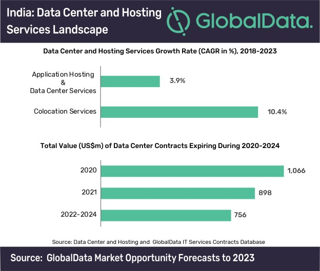 India - Data center and hosting services landscape