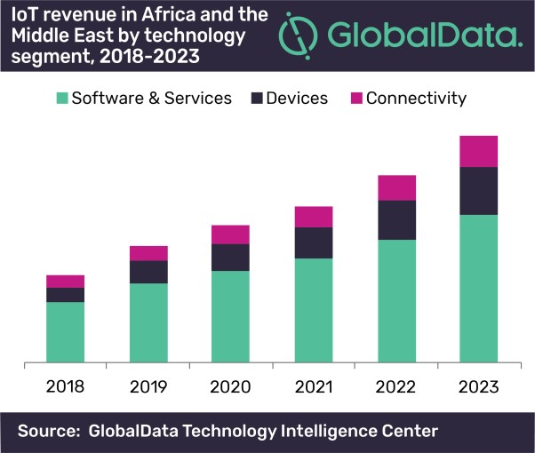 IoT revenue in Africa and the Middle East by technology segment