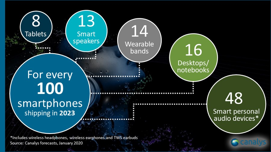 Worldwide smart device shipments to exceed 3 billion in 2023 2