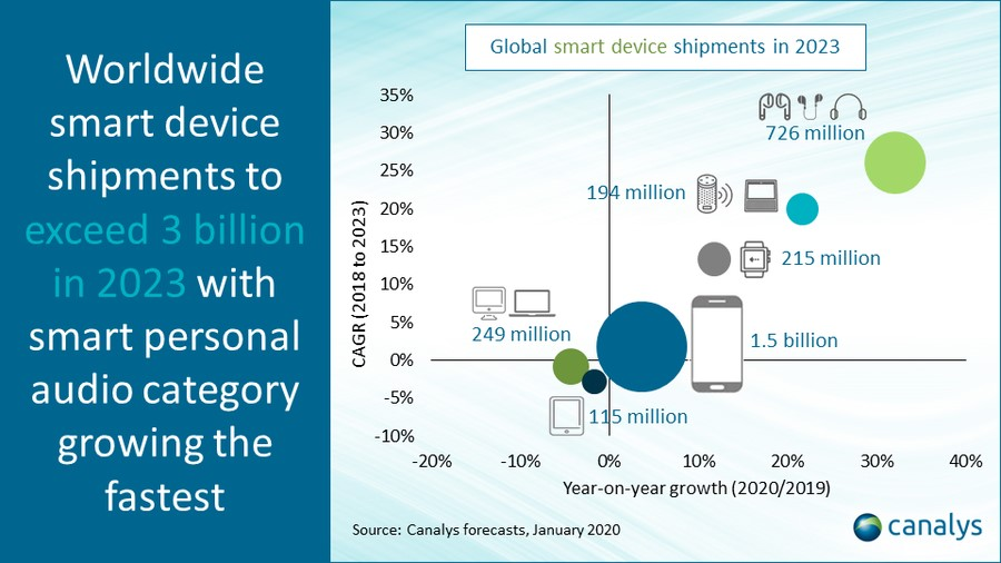 Worldwide smart device shipments to exceed 3 billion in 2023