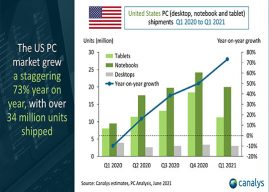 Record growth for US PC industry as shipments rocket 73% in a year driven by backlog orders